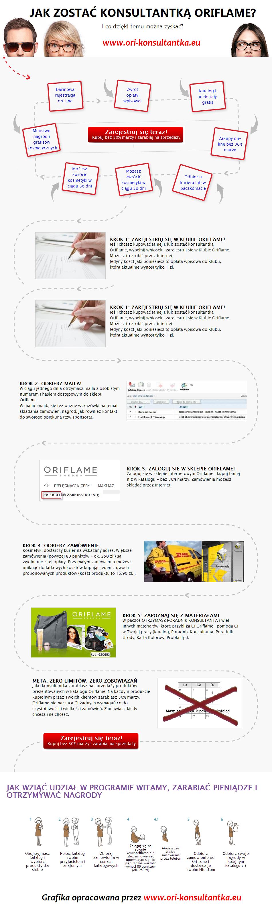 Jak zostać konsultantką Oriflame - infografika